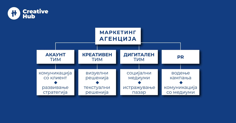 Структура на една маркетинг агенција